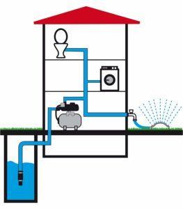 Wo kaufe ich ein Hauswasserwerk im Test und Vergleich