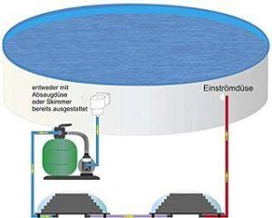 Solarkollektoren für den Pool im Test und Vergleich